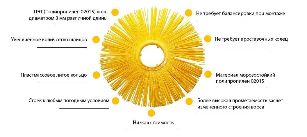 Завод Дискус Пермь - производитель дисков щеточных полипропиленовых - завод Дискус